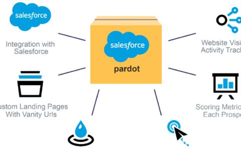 Salesforce Pardot Consultant Certification Training