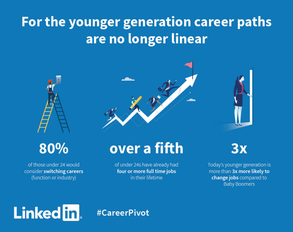 how to reinvent your career at 40